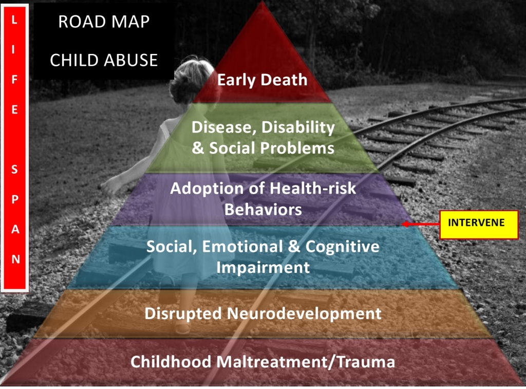 Child Abuse Road Map