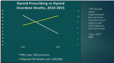 New Data on Opioid Use and Prescribing in the United States